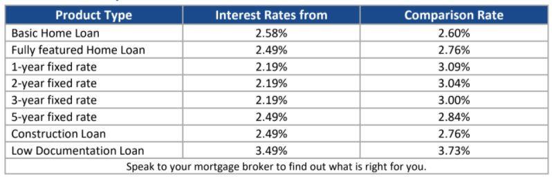 Leading Interest Rates