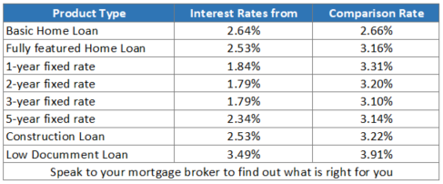 Leading Interest Rates