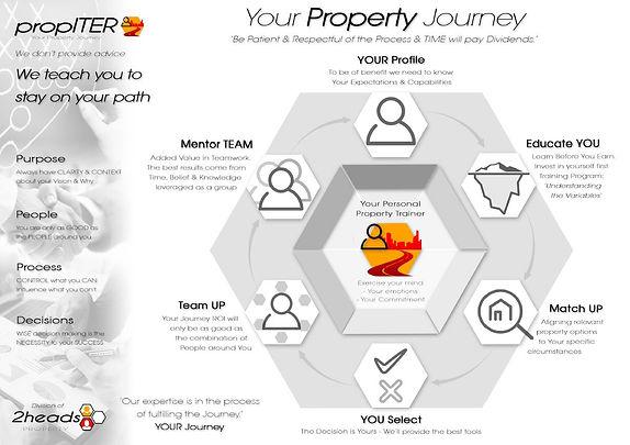 Property Journey.JPG