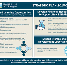 The Hill School of Wilmington Creates Three-Year Strategic Plan
