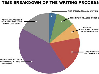 The Writing Process..