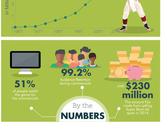 Super Bowl Ads- An Infographic