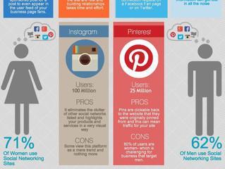 Social Media and E-Commerce
