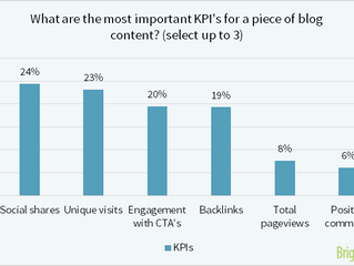 What is the most important KPI for Content Marketing?