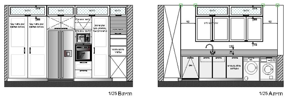 חזיתות המטבח הראשונות