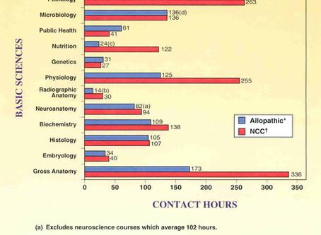 Medical vs. Chiropractic Education