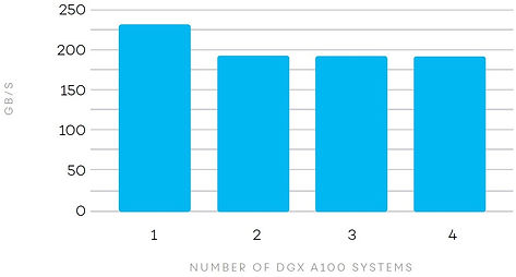 gb.s_number of dgx a100 systems.jpg