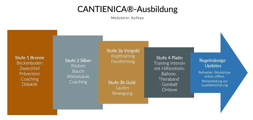 CANTIENICA®-Ausbildung.jpg