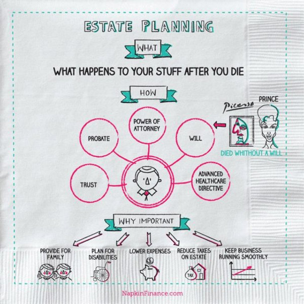 When your whole job is reduced to an infographic! Estate Planning