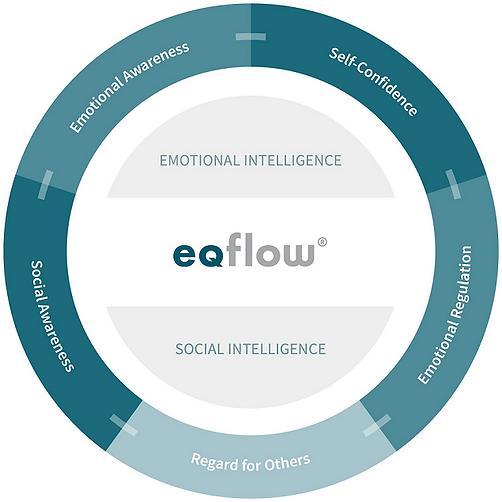 eqflow circle.png