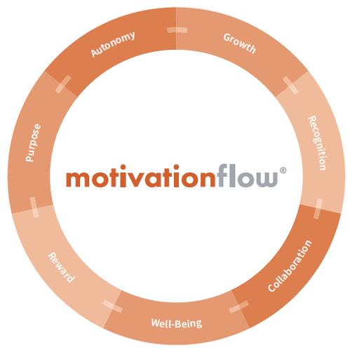 motivationflow circle.png