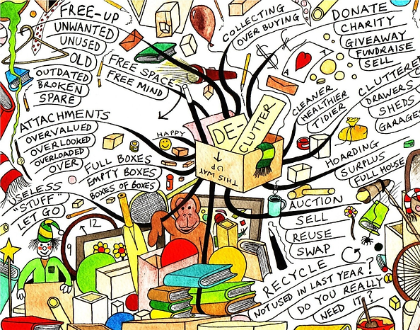 Mind map of de-cluttering and simplifying life.