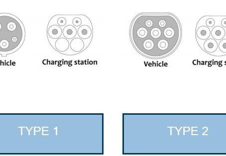 Hoe kies ik de juiste mode 3 laadkabel voor een elektrische wagen?