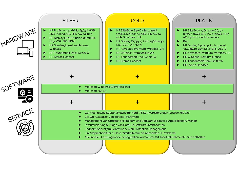 Angebot MWS Service Portfolio Design_v0.