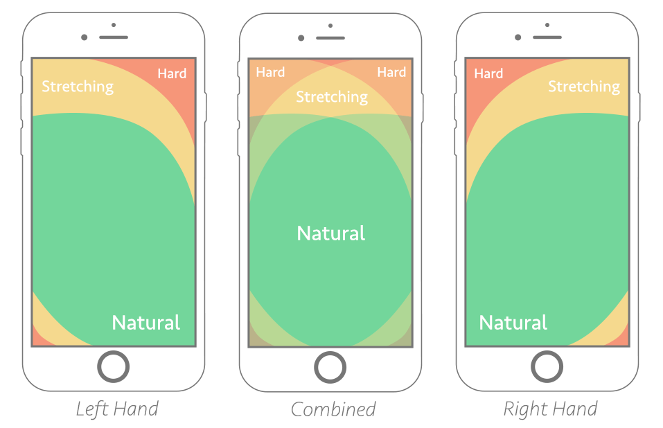 Source: https://www.smashingmagazine.com/2016/09/the-thumb-zone-designing-for-mobile-users/