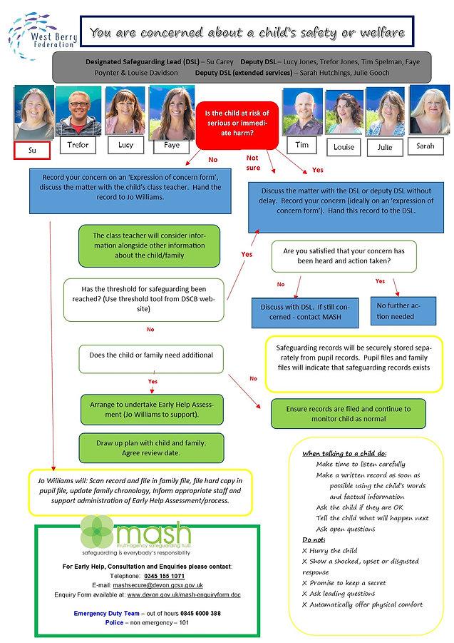 Safeguarding poster 2020 updated.jpg