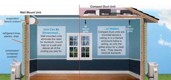 Infographic on how ductless works