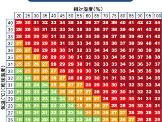 """熱中症対策:""""暑さ指数""""はすぐにわかる"""