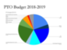 PTO_Budget_2018-19.png