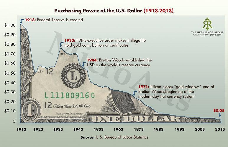 Purchasing Power of the US Dollar.jpg