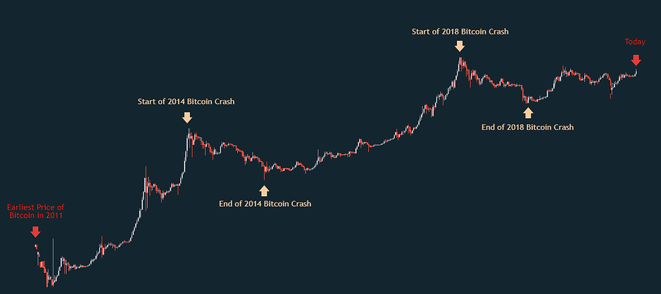 Bitcoin Price History.png