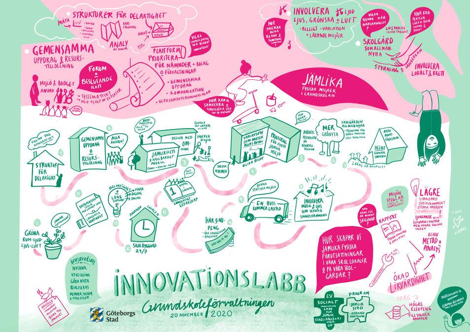 Göteborgsstad - Innovationslabb Grundskoleförvaltningen 2020