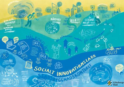 Göteborgsstad - Innovationslabb Stadsbyggnadskontor 2020