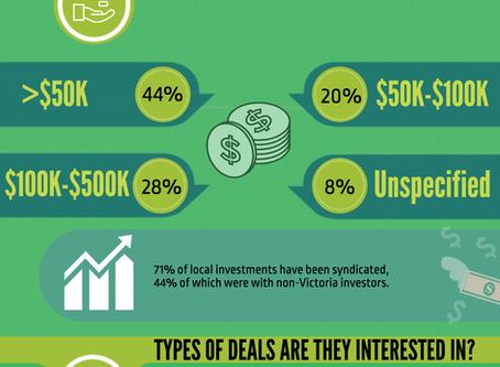 Annual Victoria Investor Survey Results