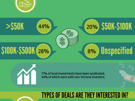 Annual Victoria Investor Survey Results