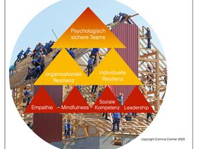 Voraussetzung für echte Agilität: Psychologisch sichere Teams.