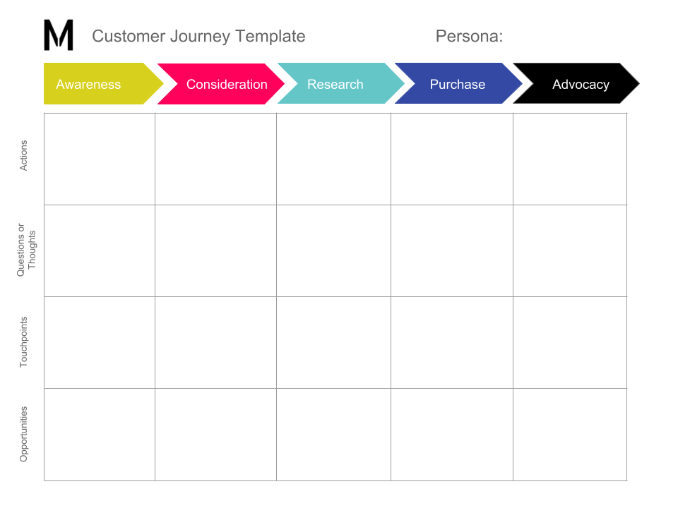 Customer Journey Template from Google Sheets