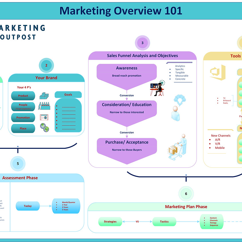 6 Stages of Developing A Marketing Plan Overview #OwnIt
