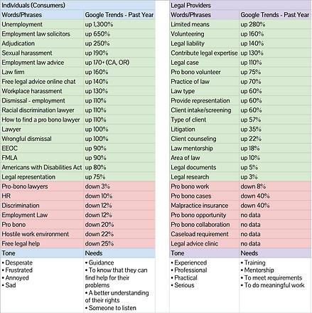SEO terms chart
