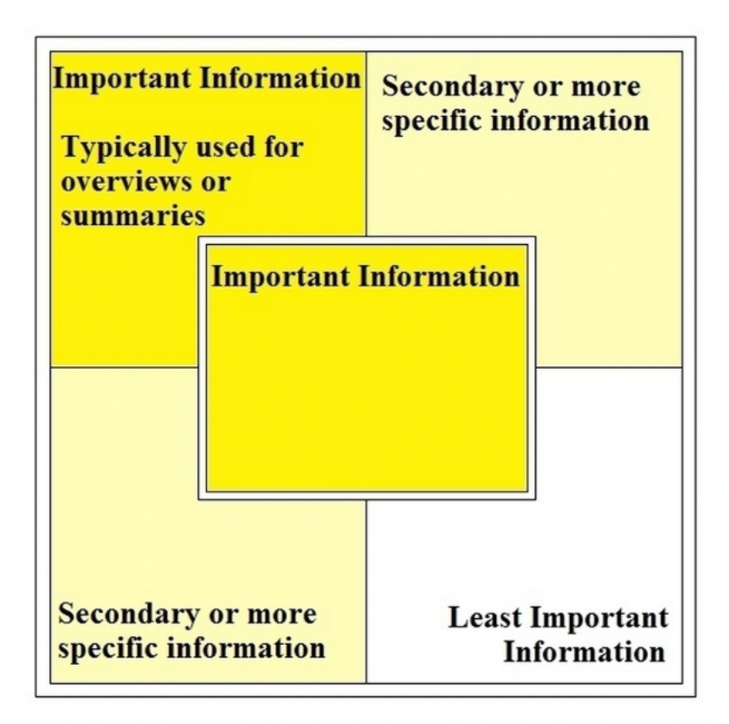 F Reading Pattern Information