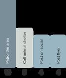 Bar chart showing 71%