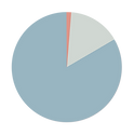 Pie chart showing 83%