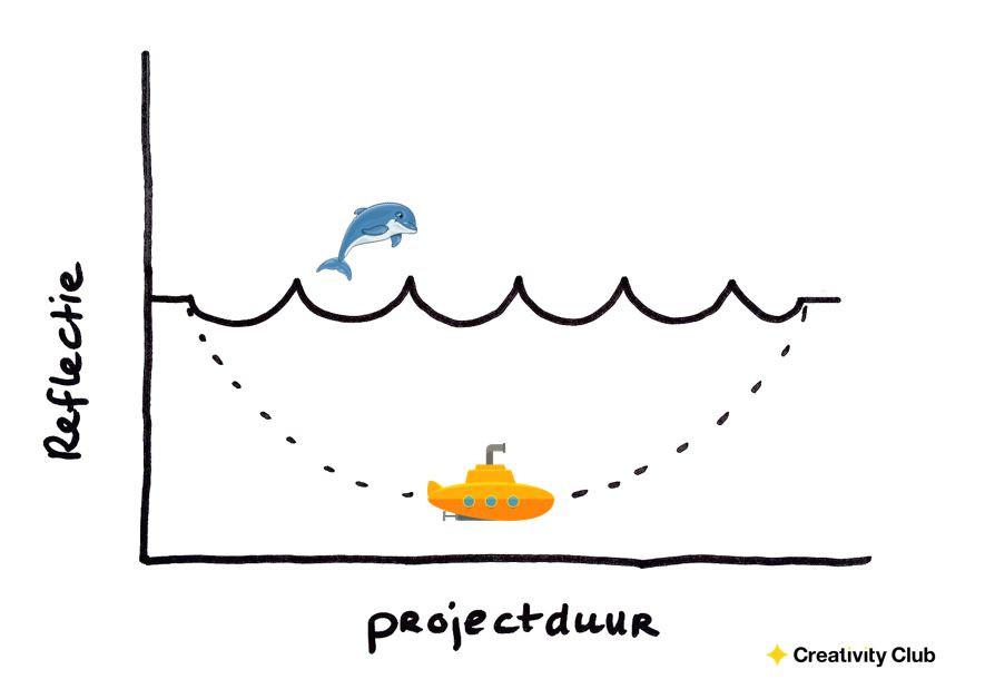 Reflectie ideerealisatie duikboot dolfijn - Creativity Club