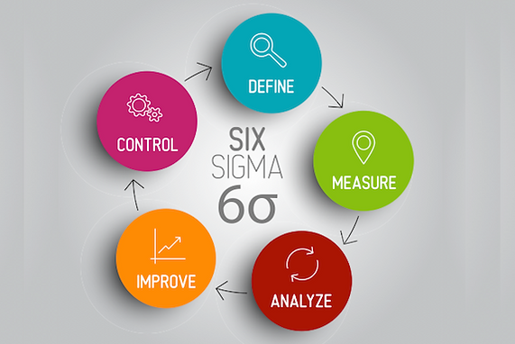 The Six Sigma steps for improvement.