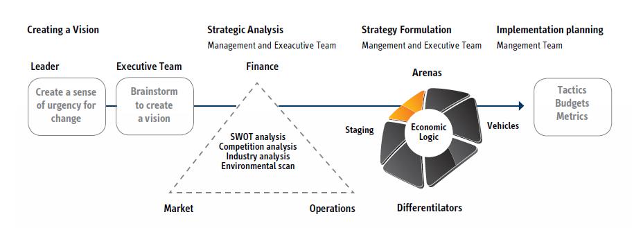 Strategy Formation Process (Varkey & Bennett, 2010)