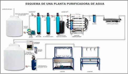 diagrama-esquema-purificadora-de-agua.jp