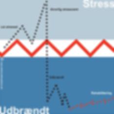 Forskel på stress og udbrændthed