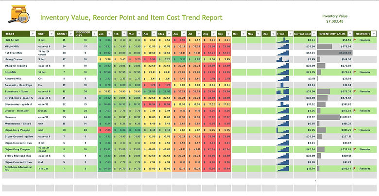 Inventory Valuation & Reorder & Cost Tre