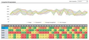 Competitor Pricing Analysis