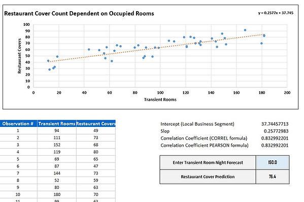 Correlation-Coefficient-Restaurant Cover