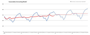 Seasonality Forecasting Model