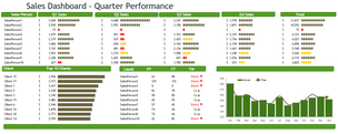 Sales Quarterly Performance