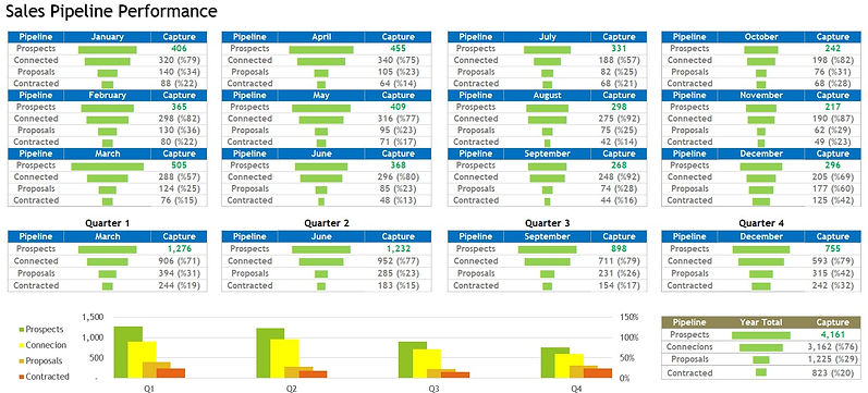 Sales Pipeline Funnel Chart