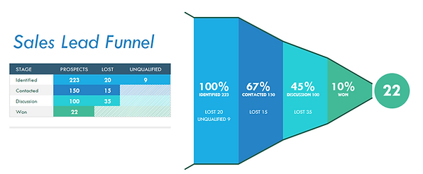 Sales Lead Funnel.PNG