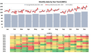 Monthly Cycle Trend