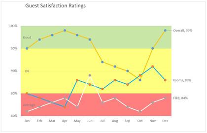 Guest Satisfaction Ratings.jpg